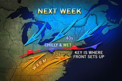 Warm Versus Cold Next Week for NYC, Boston and Philly A warm front will battle a cold front for control in the mid-Atlantic and Northeast next week. Temperatures could differ from 20-40 degrees in a matter of miles.