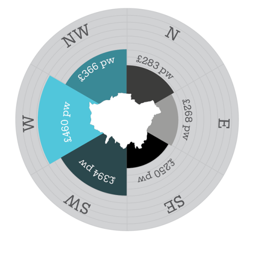 ilovecharts:  The London Rents Compass