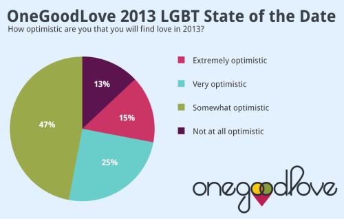 "OneGoodLove.com Announces Valentine's 2013 ""LGBT State of the Date Report"" 65% of LGBT Singles More Likely to Desire Marriage As States Pass Marriage-Rights Laws    Los Angeles, CA – February 11, 2013—OneGoodLove.com (www.onegoodlove.com), the Internet's leading relationship-focused online dating service for lesbian, gay, bisexual and transgender (LGBT) singles, announced today the release of its Valentine's 2013 ""LGBT State of the Date Report."" The report, based on a survey of over 500 LGBT singles using OneGoodLove, as well as analysis of the stated dating preferences of OneGoodLove's more than 150,000 members, is a Valentine's Day snapshot of LGBT dating experiences today. Gay And Lesbian Daters Are Optimistic About Love And Marriage Eighty-seven percent of LGBT singles surveyed are optimistic they will find love in 2013, with 39% reporting they are ""very"" or ""extremely"" optimistic.  Lesbians are slightly more optimistic than gay men. Sixty-five percent of gay and lesbian singles report that as states pass laws providing same-sex marriage rights, they find themselves more likely to consider marriage as their long-term dating goal.  Gay men (68%) were more likely than lesbians (58%) to say this. Somewhat contradictory, when oneGoodLove.com members are asked directly by other members about their relationship goal, only 8% claim ""I am looking for marriage.""  LGBT singles, like their hetersexual counterparts, may not want to scare away prospective romantic partners by making marriage the topic of first date conversations. What LGBT Singles Want When asked about the one quality that might make them fall in love with a romantic partner, 64% of gay men indicated it was someone who made them feel special, 23% indicated a great sense of humor, 7% indicated attractiveness, and 5% indicated intelligence.   Forty-five percent of lesbians report sense of humor as the one quality most likely to make them fall in love, followed by 42% who might fall in love with a woman who made them feel special.  Eleven percent of lesbians might fall in love with a woman due to her intelligence.   Not a single lesbian (0%), and only 1% of gay men surveyed, said being good in bed was the quality most likely to make them fall in love with a potential romantic partner. Eighty-seven percent of OneGoodLove members are open to meeting a partner with an ethnicity different from their own.   Forty-one percent reported that they wanted children one day.  Almost half of LGBT singles don't want to date a drinker, and 64% of gay men, and 60% of lesbians, don't want to date a smoker.  Smoking status was the matching criteria rated most important to oneGoodLove singles.  Fifty-two percent of OneGoodLove singles said their ideal first date is a dinner date.   Thirty-six percent of gay men, and 41% of lesbians, are willing to travel 50 miles to meet the right date. Technology and LGBT Dating LGBT singles reported they are more flirtatious in person (37%), or while texting (36%), than they are using email (15%), while on Facebook (6%), or over the phone (6%).  Not a single LGBT person reported they were the most flirtatious on Twitter (0%), which was one of the possible answers. When asked their opinion regarding the worst romantic transgression made with technology or social networks, 55% of LGBT singles said breaking up with someone via text or email.  13% said changing your relationship status on your social network to ""single"" before notifying the person you were dating about the change.  11% said cyber stalking a potential romantic partner, and 10% said speaking badly in your social networks about an ex. What Moms and Dads Want for LGBT Singles When asked to report what their parents, ""deep in their hearts,"" hoped the ultimate outcome of their dating lives would be, 73% of LGBT singles said said their parents would want them to be in a happy, loving relationship with someone of the same sex, while 23% said their parents would prefer them to be in a heterosexual relationship, even if it wasn't loving or fulfilling.  Four percent reported their parents would want them to be in a loving relationship, fully out as a transgender man or woman. Lesbians were more likely (32%) to say their parents would want them to be in a heterosexual relationship, even if it wasn't loving or fulfilling, than were gay men (20%).  ""As same-sex marriage rights are achieved state by state, and with a president who has unequivocally stated he is on the side of full rights and equality for the LGBT community, there's never been a  more promising Valentine's season for LGBT singles hoping to find their one special someone,"" said Frank Mastronuzzi, Co-founder and Chief Love Officer at OneGoodLove.com.  Mastronuzzi is featured inDan Slater's just-released book, Love in the Time of Algorithms, which looks at the development of the online dating industry and what technology means for the future of relationships. ""  Visit the OneGoodLove blog at : blog.onegoodlove.com Contact Frank Mastronuzzi at:  Frank AT onegoodlove.com Contact Dan Slater at:  danielbslater AT gmail.com About ONEGOODLOVE.COM: oneGoodLove.com is the first online dating site built specifically for relationship-minded gay and lesbian singles.  Co-founded by Frank Mastronuzzi, former senior manager of business development at Match.com, and Nic Marlin,  Internet entrepreneur and marketing executive, the site's mission is to offer gay and lesbian singles a better way to meet life mates, while also directly challenging the stereotype that gay and lesbian dating is primarily promiscuous.  The site's proprietary Personality Profile Test and matching algorithm was formulated specifically for gay and lesbian singles, based on analysis of long-term lesbian and gay relationships. oneGoodLove.com is committed to giving back to the LGBT community through corporate volunteerism and donations to LGBT non-profits. Early investors include Tim Sullivan, CEO of Ancestry.com, and former CEO at Match.com, Bret McAlister, CTO of 1-800Dentist, Fred Joyal, and investment strategist and capital formation expert, Anqelique DeMaison. # # # # #"