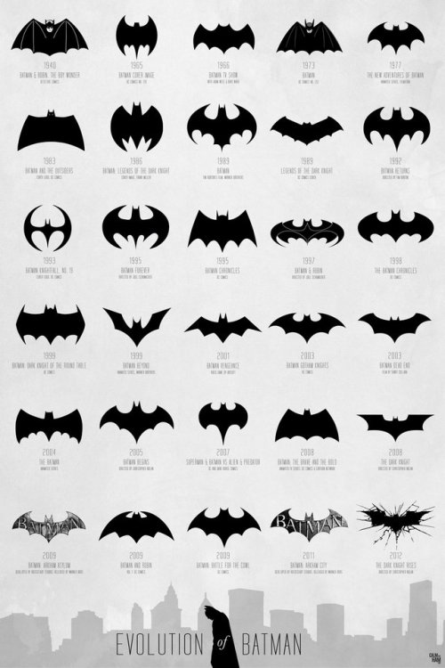 The evolution of the Batman emblem, from 1940 to today