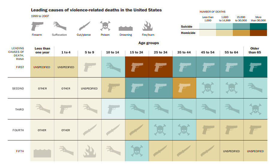 (via Guns kill people, in one chilling graph)