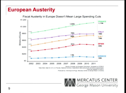 Look at all the terrible austerity the European governments have forced on their helpless people.  Funny, to me it looks like they're all increasing, or at the very least plateauing.  This right here is what Krugman is afraid of.