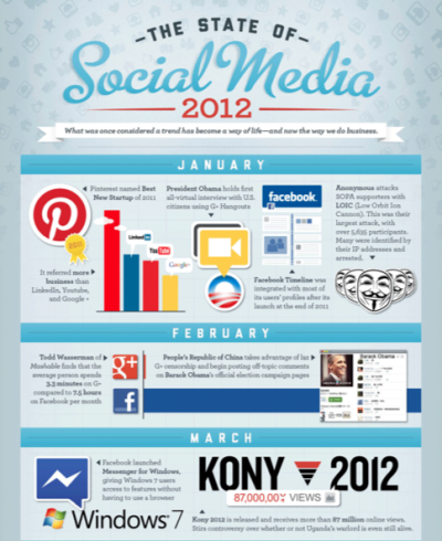 "Biggest Social Media Moments of 2012According to this infographic, 121 billion minutes were spent on social media in the U.S. alone in 2012 — from Pinterest to Obama, learn what the social media milestones were in 2012 in ""The State of Social Media 2012.""         (via Infographic: Biggest Social Media Moments of 2012)"