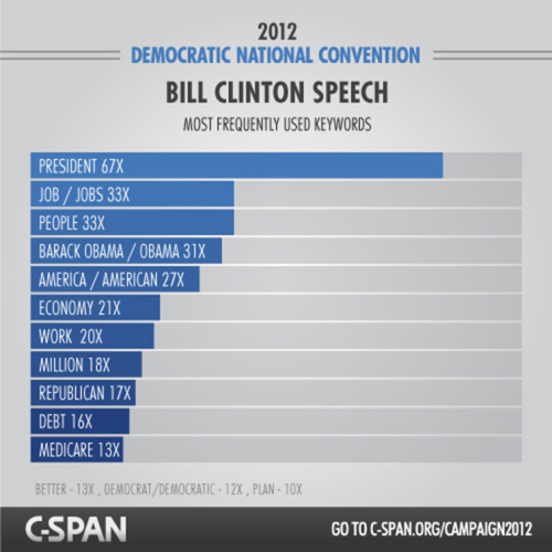 "C-Span Convention Keyword Graphics Convention Graphic featured on C-span's Convention Hub, both on their site & on live television. Creative Direction: Eunice OhDesigner: Eunice Oh, Lane Kinkade Client: CSPAN ""Content Creation. The Hub is full of real-time coverage depicting transcript and video-driven insights coming out of both the RNC and DNC. We created graphics for each day of the conventions in order to fill the Hub with real-time, relevant content. We also advised on a handful of ""supercut"" videos that spliced together memorable moments from seven Presidential Conventions, such as this one where decades of candidates accept the nomination from their respective parties."" -JESS3.COM"