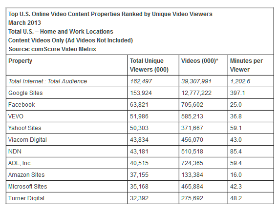Yahoo's unique video viewers rose to 50.3 million, up from 43.6 million in February, bumping the company up a rung to the  number four U.S. Online Video Content Property according to comScore's March 2013 US Online Video Rankings.