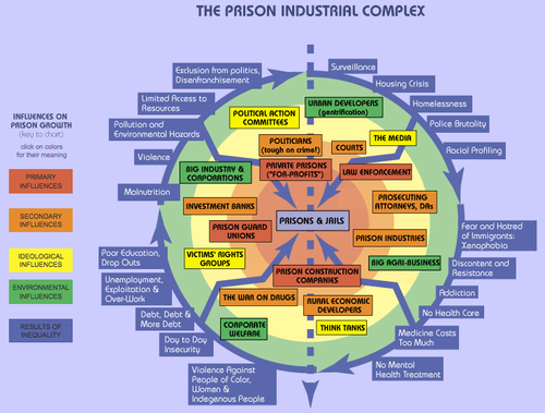 "iheartabolitiondemocracy:  ""The prison-industrial-complex embraces a vast set of institutions from the obvious ones, such as the prisons and the various places of incarceration such as jails, ""jails in Indian country,"" immigrant detention centers, and military prisons to corporations that profit from prison labor or from the sale of products that enable imprisonment, media, other government agencies, etc. Ideologies play a central role in consolidating the prison-industrial-complex—for example the marketing of the idea that prisons are necessary to democracy and that they are a major component of the solution of social problems."" - Angela Y. Davis, Abolition Democracy, p. 69"