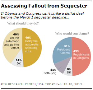 In Case You Missed It: Our latest public opinion survey on the deficit debate and upcoming sequester deadline. The poll also found that barely a quarter have heard a lot about the scheduled cuts, while about as many have heard nothing at all. Read the full survey.