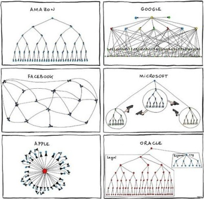 Silicon Valley Org Charts