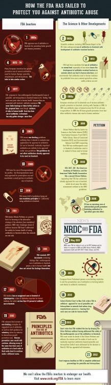Do you know what antibiotics are in your meat?