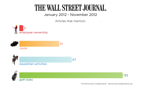 Why it's hard to take the Wall Street Journal more seriously as a paper of record, not just a news source for some business people…