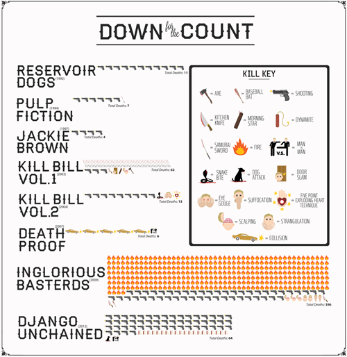 Infographic of the Day: Body Counts in Tarantino Films  Vanity Fair shares this neat infographic chart illustrating the body counts tallied from each of Quentin Tarantino's eight most violent films throughout his career, with Inglorious Basterds (2009) topping the list at 396 total deaths.