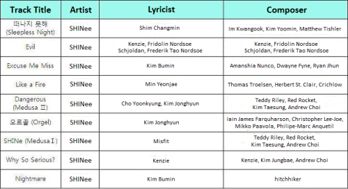 "{TRANS} ""Why So Serious?: The Misconceptions of Me"" Song Descriptions + Lyricist and Composer List Chapter 2 of SHINee's 3rd album ""Why So Serious?: The Misconceptions of Me"" is set to be released digitally on the 26th and offline on the 29th. It has been revealed that Jonghyun stepped up and wrote the lyrics to two of the songs from the album. DBSK's Shim Changmin also participated by writing the lyrics of ""떠나지 못해 (Sleepless Night)"" which was revealed earlier in February through ""SHINee's Music Spoiler"".""Orgel"" is a dreamy song with lyrics that were written by none other than SHINee's lead vocalist, Kim Jonghyun. The repetitive melody will evoke a mysterious feeling as if leading the listeners into their dreams. ""Dangerous"" is a memorable dance track composed of analogues and a strong drum beat, co-written by Jonghyun as well.Changmin wrote the lyrics of the smooth pop-ballad track ""떠나지 못해 (Sleepless Night)"". The heartbreaking lyrics express the longing of a love that has left. The beautiful piano and soft string accompaniments plus the amorous and sentimental melody were pulled off well in combination with SHINee's emotional vocals.A dark sound combined with smooth and sweet lyrics present a unique charm in ""Excuse Me Miss"". The powerful dance track ""SHINe"" describes the love of fans as ""light"". The strong sound of drums in the song balances out nicely with the sophisticated lyrics which will double the joy of listening to it. Full of SHINee's adlibs, ""Like a Fire"" is a song about loving one person like a raging fire. The electronic pop track ""Evil"" depicts a clear picture of a nightmare.Here is the tracklist complete with lyricists and composers.1. NightmareLyricist: Kim BuminComposer: hitchhiker2. Why So Serious?Lyricist: KenzieComposers: Kenzie, Kim Jungbae, Andrew Choi3. Shine (Medusa I)Lyricist: MisfitComposers: Teddy Riley, Red Rocket, Kim Taesung, Andrew Choi4. OrgelLyricist: Kim JonghyunComposers: Iain James Farquharson, Christopher Lee-Joe, Mikko Paavola, Philipe-Marc Anquetil5. DangerousLyricists: Cho Yoonkyung, Kim JonghyunComposers: Teddy Riley, Red Rocket, Kim Taesung, Andrew Choi6. Like a FireLyricist: Min YeonjaeComposers: Thomas Troelsen, Herbert St. Clair, Crichlow7. Excuse Me MissLyricist: Kim BoominComposers: Amanshia Nunco, Dwayne Fyne, Ryan Jhun8. EvilLyricists: Kenzie, Fridolin Nordsoe Schjoldan, Frederik Tao Nordsoe SchjoldanComposers: Kenzie, Fridolin Nordsoe Schjoldan, Frederik Tao Nordsoe Schjoldan9. 떠나지 못해 (Sleepless Night)Lyricist: Shim ChangminComposers: Im Kwangook, Kim Yoomin, Matthew TishlerSources: Sports Chosun, KBS Review SystemWritten by: kimchi hana @ shineee.net"