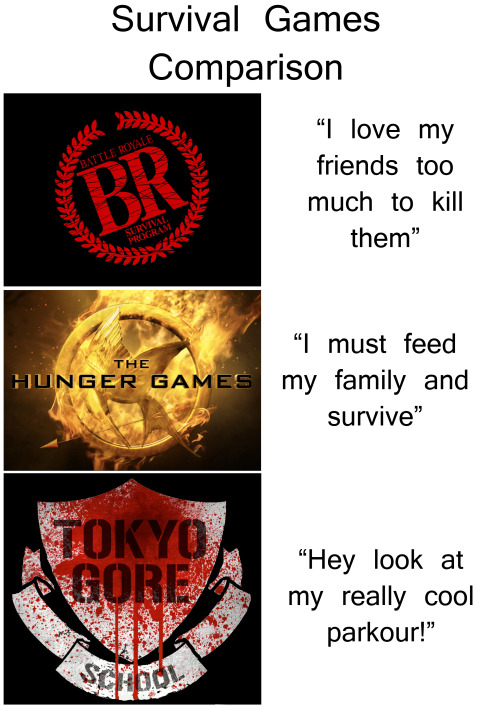 Survival Games comparison