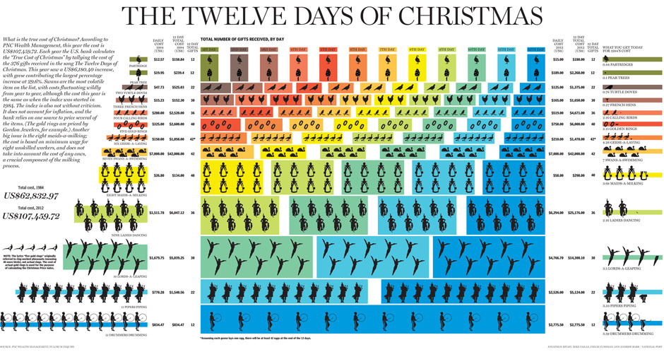 How much is your true love paying for all those gifts in The Twelve Days of Christmas?This year the cost has been calculated at US$107,459.72 for the 376 gifts received in the song, with geese contributing the largest percentage increase