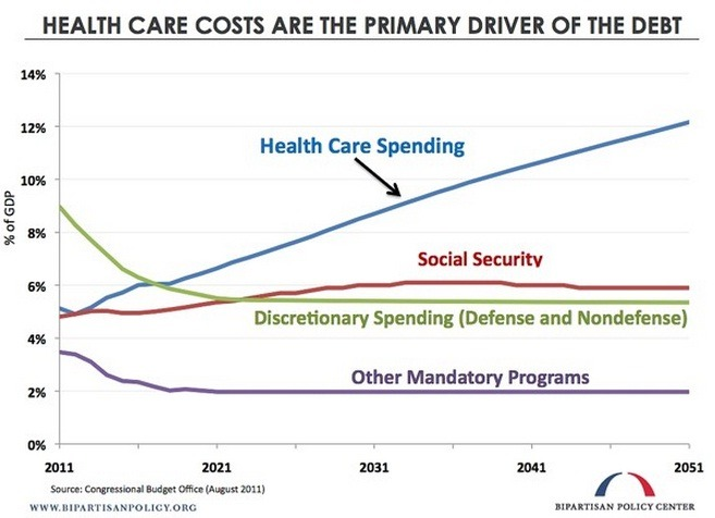 Want to fix the US' long term debt? Fix health care pricing.  From Ezra Klein