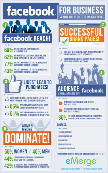 Click here to embiggen (see full infographic) Is your business on Facebook? Here are all the reasons why it should be. (Via Visual.ly)