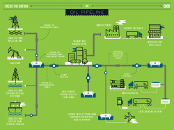 Infographic: Mapping Our Oil Pipeline- Focus the Nation and Oliver Munday contributed in in Environment, Energy and News It's Energy month at GOOD, so we've teamed up with Portland, Oregon's Focus the Nation, an organization that's empowering youth to make smart environmental choices in their communities. This infographic is part of a series exploring our use of energy resources. Where does gasoline come from? Believe it or not, it's not just one system that makes it possible for you to fuel up at your local gas station. From gathering pipelines that include oil wells on land and tankers overseas, to hundred-mile-long crude oil trunk lines that transport from gathering systems to refined product lines, oil still doesn't reach the consumer until storage and distribution terminals are involved. And, in case you're picturing these pipelines as similar to the water pipes in your home, oil pipes can range in size from 2 to 42 inches in diameter, and are owned and operated by companies that are regulated by federal and state governments.  In the United States alone, there are roughly 150,000 miles of crude oil pipelines, 55,000 miles of which are trunk lines and 95,000 miles of which are refined product pipelines. Perhaps the most well-known American trunk lines are the Trans-Alaska Pipeline System, and most recently, the Keystone XL Pipeline, which has become a point of contention in our federal government. Click on the infographic above to see how an oil pipeline system works. This month, challenge a neighbor to GOOD's energy smackdown. Find a neighbor with a household of roughly the same square footage and see who can trim their power bill the most. Throughout February, we'll share ideas and resources for shrinking your household carbon footprint, so join the conversation at good.is/energy.