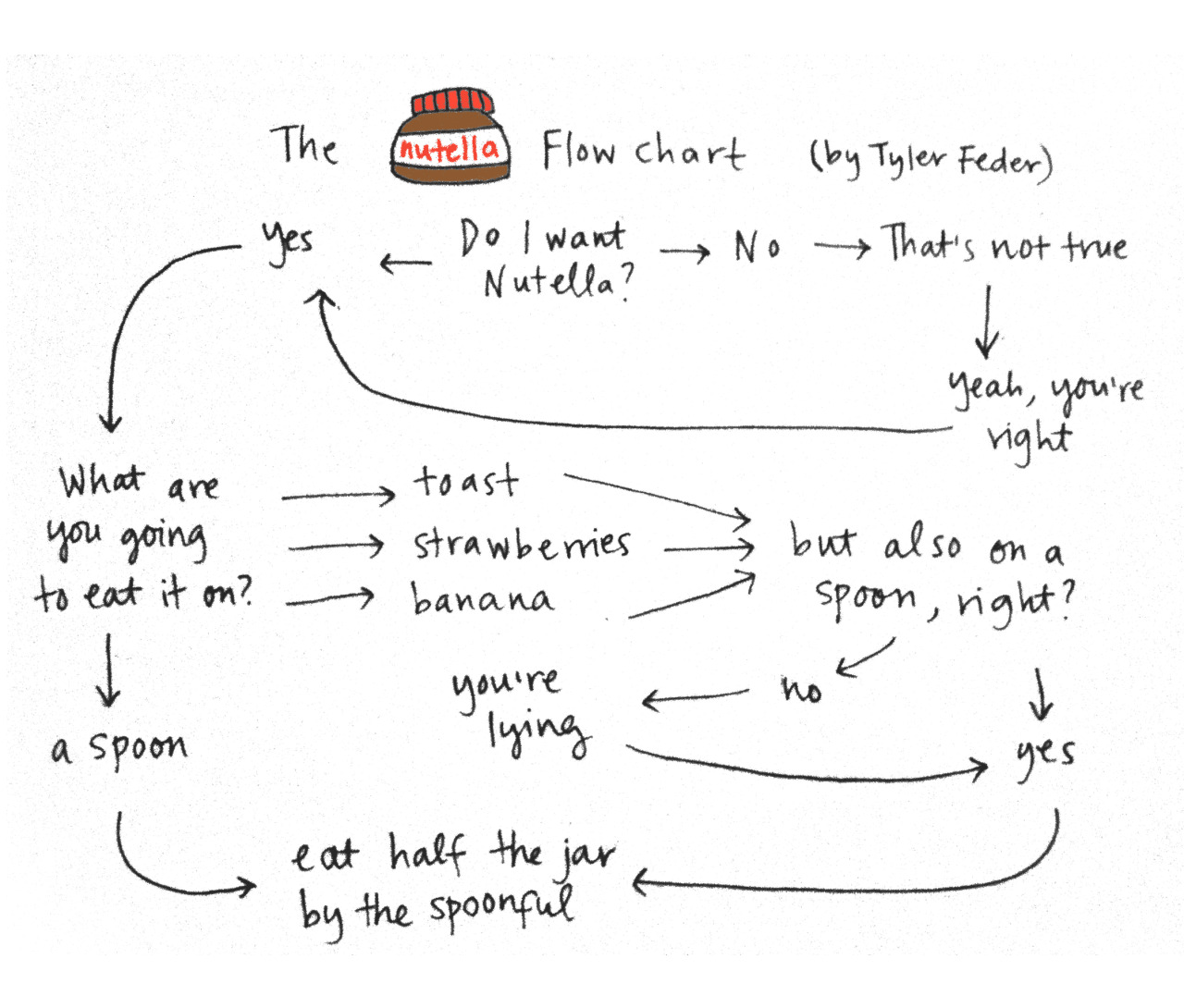 The Nutella flow chart (by Tyler Feder)