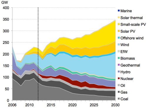 According to BNEF, by 2030 renewables are projected to account for 70% of new power supply worldwide. via Mother Jones