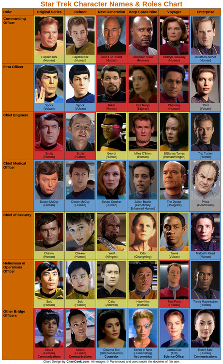 ilovecharts:  Star Trek bridge officers  So awesome…