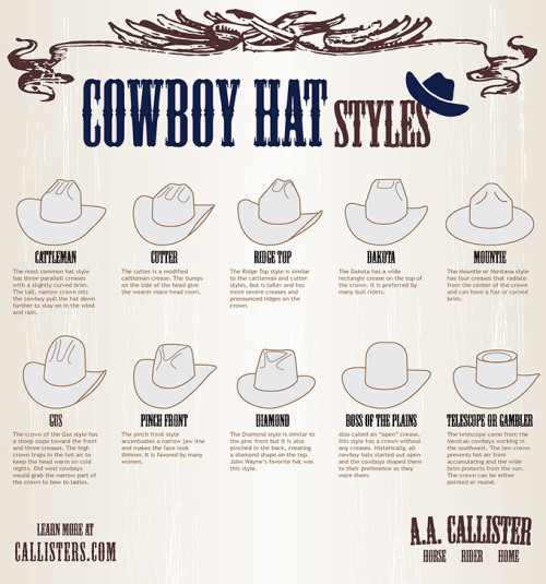 browsethestacks:  Cowboy Hat Styles