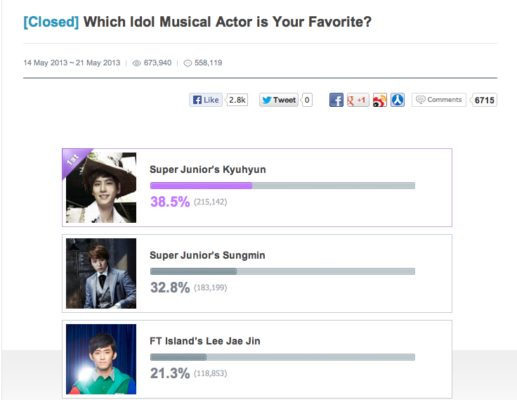 Great Job Joyers~~~~ Our beloved OTP is in the TOP 3# for Korean Musicals <333