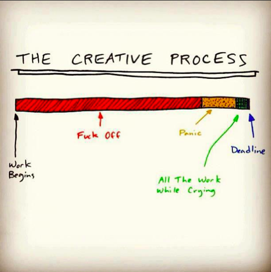 popchartlab:  The Creative Process.