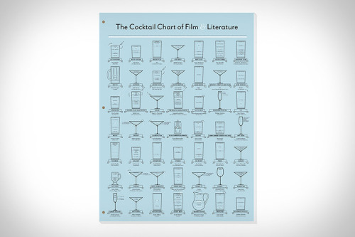 Source: The Cocktail Chart of Film & Literature | Uncrate