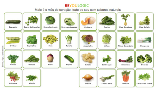 Beyoulogic 10 medidas para revolucionar a sua alimenta o for Lista de comida en frances