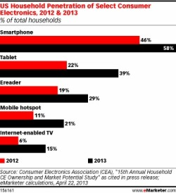 US Household Penetration of Select Consumer Electronics