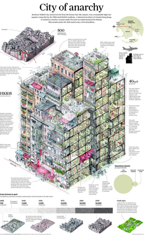 climateadaptation:  arquicomics:  Kowloon high-res image drawing by Adolfo Arranz  A must click.