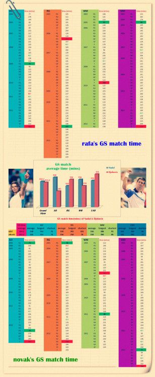 Grand Slam match time of rafa and novak