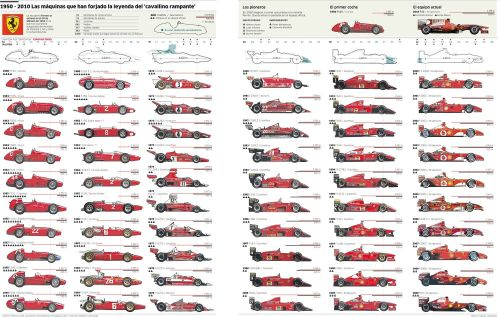 hotvvheels:  1950-2010 : F1 Ferraris  Evoluzione Sixty years of Formula 1 Ferraris.
