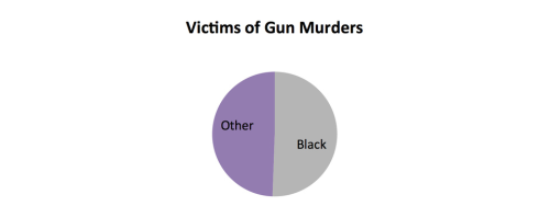 alltwibeverything:  Your Chance of Dying From Gun Violence  Gun victim data from the 2010 FBI Uniform Crime Report. In light of President Obama's stirring call…  View Post