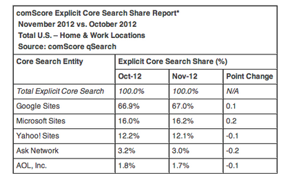 November ComScore Data Suggest PC Search Volume May Have Peaked