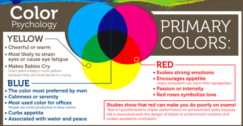 ridhoferd:  rinisetia:  anthony-caspillo:  Infographic: The Psychology of Colour at Home Color plays a huge role in any home. It can make a room feel warm and inviting or cold and stale depending the shade. While each homeowners personal tastes will effect the color scheme of any home, there are some psychological influences that should cause us to think about that next room painting project. Did you know blue is the best color for a study? Why? Because psychologically it's the color that makes us the most productive. The infographic below from Painters of Louisville is really interesting. It breaks down the best colors for your state of mind in each room at home, but also gives you some background into how each color makes our minds react.  Click here to see the full size infographic and find out which rooms you'll soon need to repaint because they're causing psychological problems…or not. www.acaspillorealty.com www.facebook.com/acaspillorealty www.twitter.com/anthonycaspillo  kyaaaa akuhh pernah buat peneliian ttg iniiii  nice :)