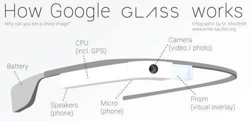 How Google Glass Works [INFOGRAPHIC]