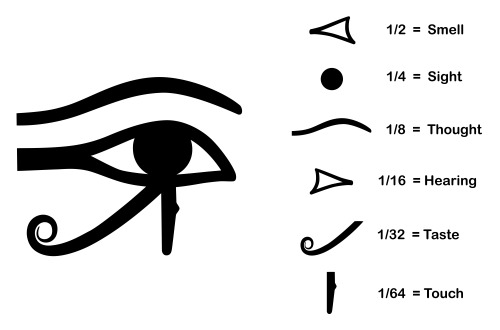 Eye of Horus symbols senses