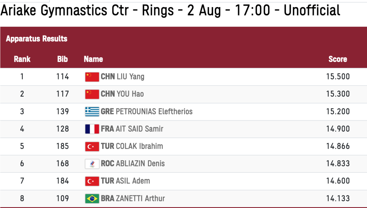 Men's Rings Event Final Results #tokyo 2020