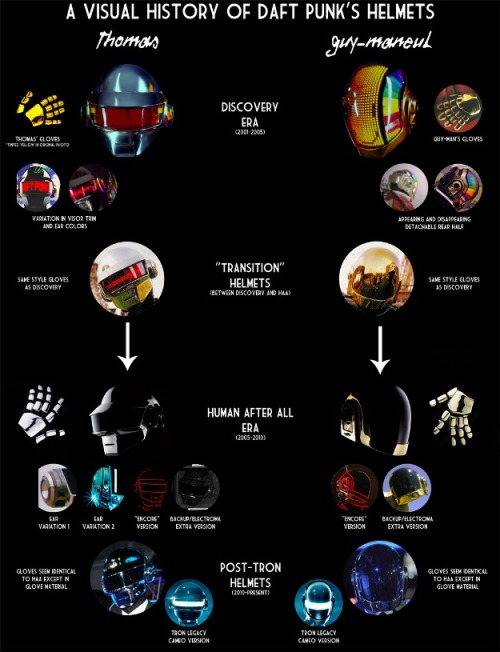 laughingsquid:  How Daft Punk's Robot Helmets Have Evolved Since 2001