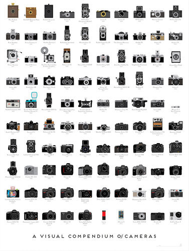 dhcontentsummit:  Infographic: A Timeline Of The 100 Most Important Cameras Ever Made