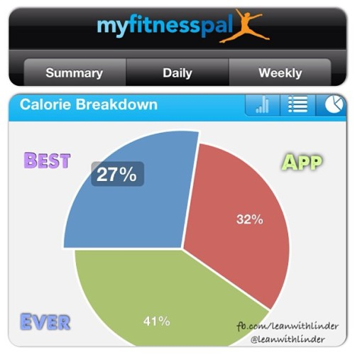 How do you track your #calories and #macronutrients ?   I LOVE using the #myfitnesspal app for my phone.  Gives me the most accurate data, includes all of my BeachBody supplements and shows me the chart of my percentages (I can't seem to find it on their website). What do you use to track your FOOD?! #leanation #log #foodlog #track #caloric #bulk #shred #bodybeast #veganbodybuilding #vegancoach #coach #healthy #vegetables #micronutrients #abs #absmadeinthekitchen #app #fitness #fitspo #igers #fitfam
