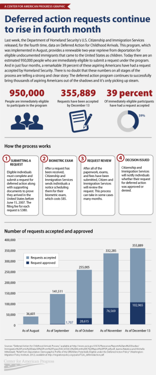 immigration-policy-center:  An infographic update on the approvals in Deferred Action by the Center for American Progress.