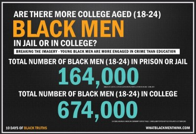 Are there really more Black Men in jail than college? An infographic.  via weloveblackgirls:  I so want this VIRAL http://untilthisfridaynight.tumblr.com/