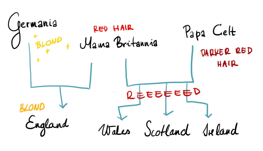 british isles family tree head canon yeah. look at poor england. look at him.