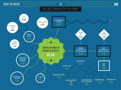 Infographic: From Energy Production to Electricity Consumption- GOOD Partnerships and Focus the Nation and Oliver Munday contributed in Environment, Energy and News It's Energy month at GOOD, so we've teamed up with Portland, Oregon's Focus the Nation, an organization that's empowering youth to make smart environmental choices in their communities. This infographic is part of a series exploring our use of energy resources. Powering on your computer is more than just pressing a button. The flow of electricity is made possible from multiple energy sources, whether they're imported and exported fossil fuels, like natural gas, petroleum, and coal, or domestically-produced nuclear electric power and renewable energy. Check out our latest infographic above that shows how the electricity around us flows from source to consumption. You can follow the U.S. electricity flow from production on the left to consumption on the right, with energy's measured in quadrillion British ton units (Btu). With all this electricity wasted, it is clear we need to conserve our energy sources. What is primarily fueling the activities of our modern economy today are the fossil fuels which have stored the sun's energy over more than a millenium, coupled with nuclear power, which has been around for only the last five decades. If the United States is to prepare for a more sustainable future, it must start turning to renewable energy to meet our energy needs, using sources like hydroelectric power, biomass, geothermal, solar-photovoltaic, and wind. To learn more about the Energy discussion on GOOD, visit our Energy hub and follow Focus the Nation.
