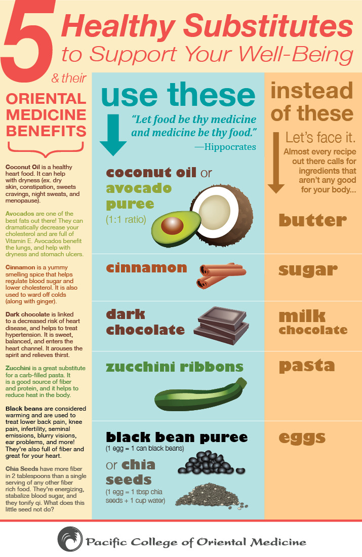 March is National Nutrition Month! Celebrate by substituting some of these yummy ingredients into your favorite recipes. Need some suggestions? Check back each week for one of our recipes to give a whirl!