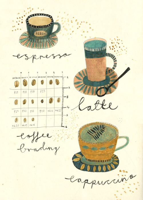kattfrank:  Different types of coffee.