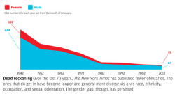 explore-blog:  Study looks at the demographics of New York Times obituaries over the past 70 years. Some of the findings:   • In the 1940s and '50s, the paper ran many more obits than it does today; some were but a single paragraph. • Prior to 1960, cause of death was not always included; today, it usually is. In our survey, aids was first listed as a cause of death in 1992. • Where the dead were educated has remained relatively constant: The Ivy League reigns supreme. • The obits have always been male-heavy. In 1972, a typical female obit was two paragraphs, and spoke not of the deceased's accomplishments but of those of her husband and sons. • Starting in the 1990s, the obits became more diverse, racially and ethnically, but also in terms of people who had distinguished themselves in occupations other than business or politics—attorneys, artists, scientists, athletes, and actors.  Previously, the appalling gender ratios of mainstream media's obituaries.   Emphasis mine.