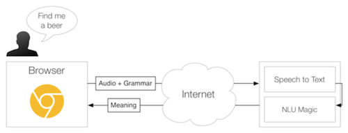 Web Speech + Grammars
